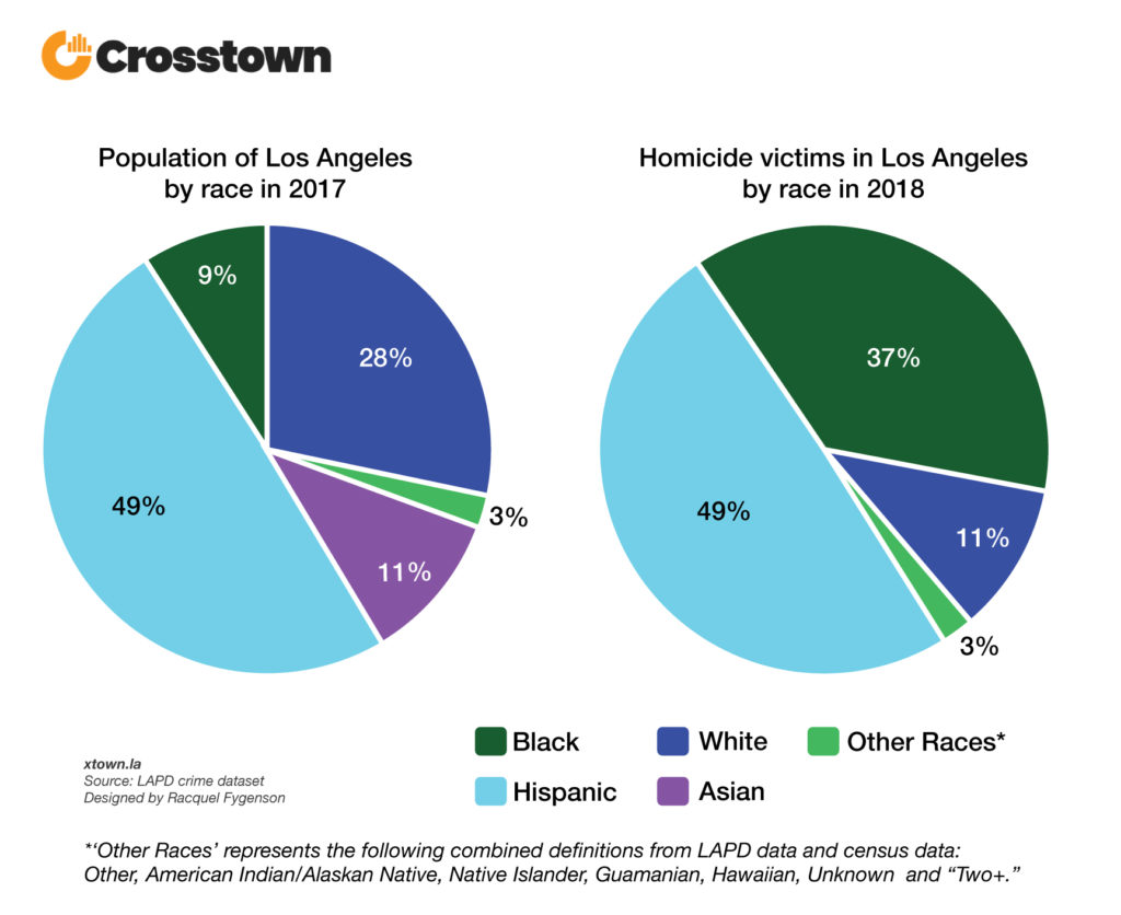 Who are the victims of killings in LA? – Crosstown
