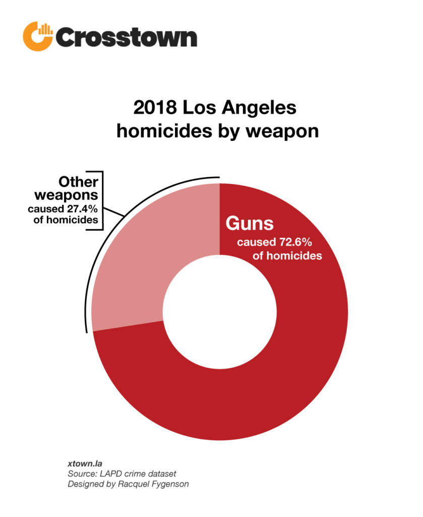 Murders in LA are all about guns – Crosstown