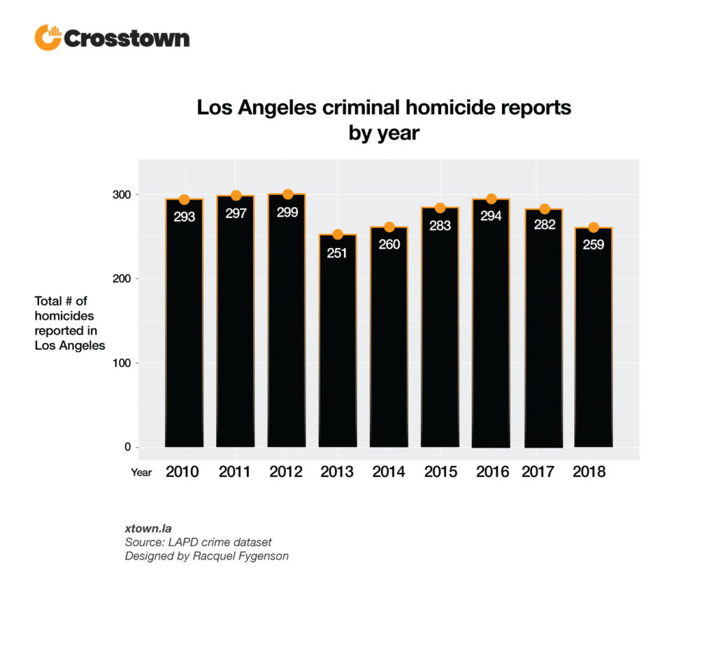 LA homicide numbers keep going down – Crosstown