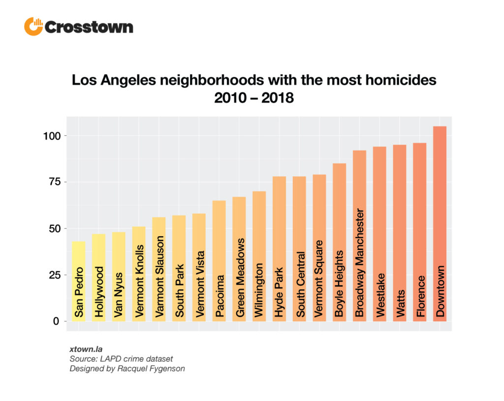 LA homicide numbers keep going down – Crosstown