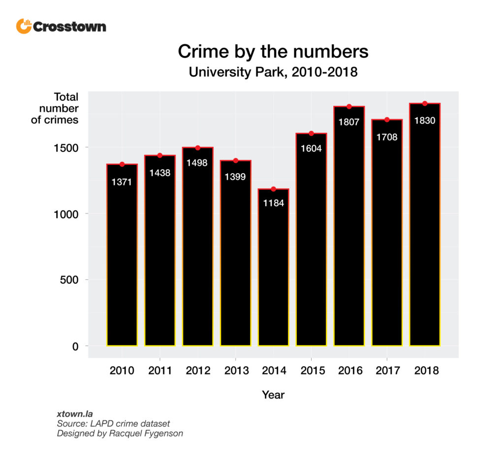 The rising crime in University Park – Crosstown