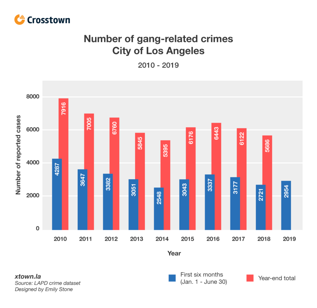 Gang-related crimes up in the first six months of 2019