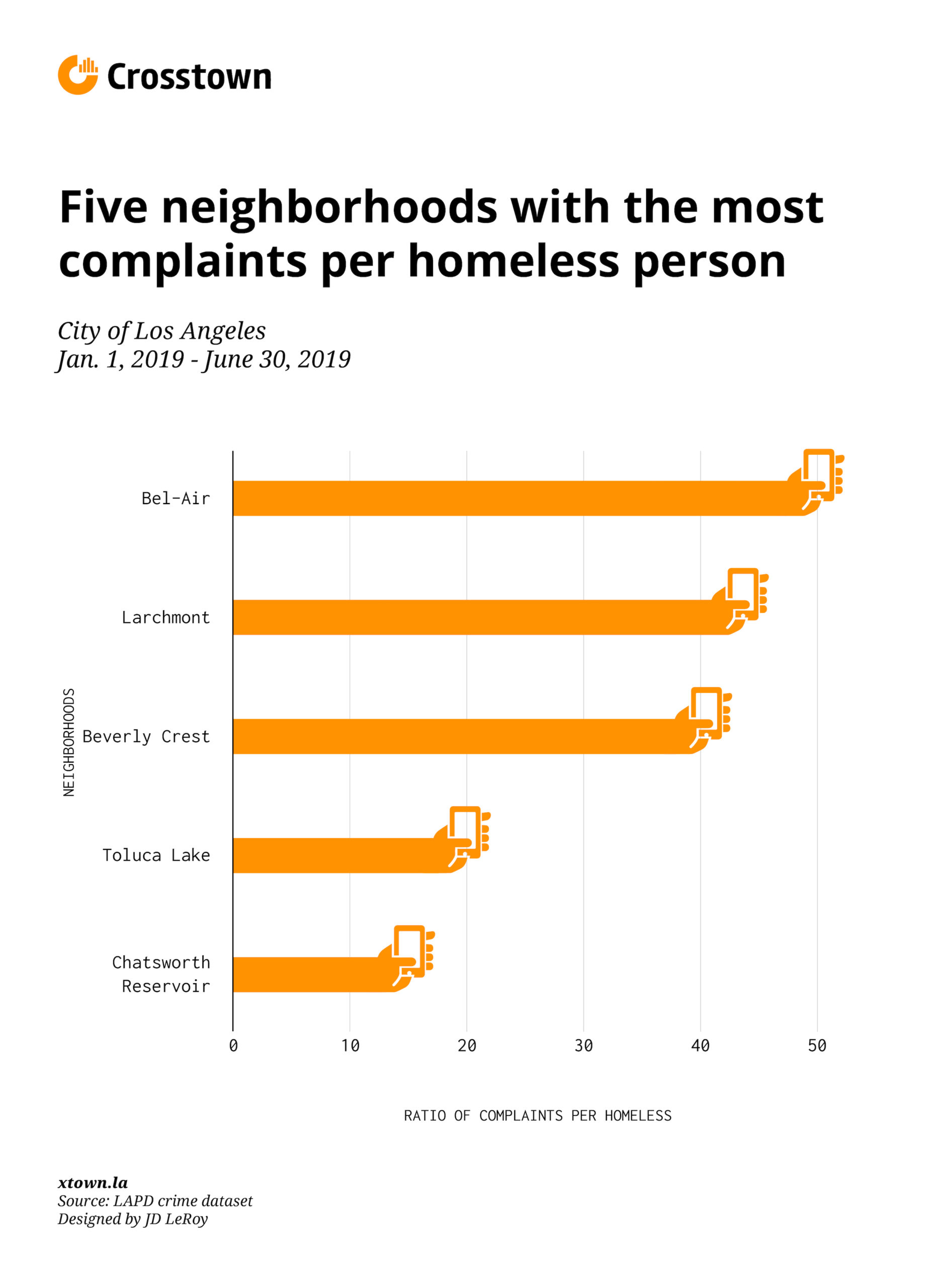 bar graph LA neighborhoods with most 311 calls per homeless person