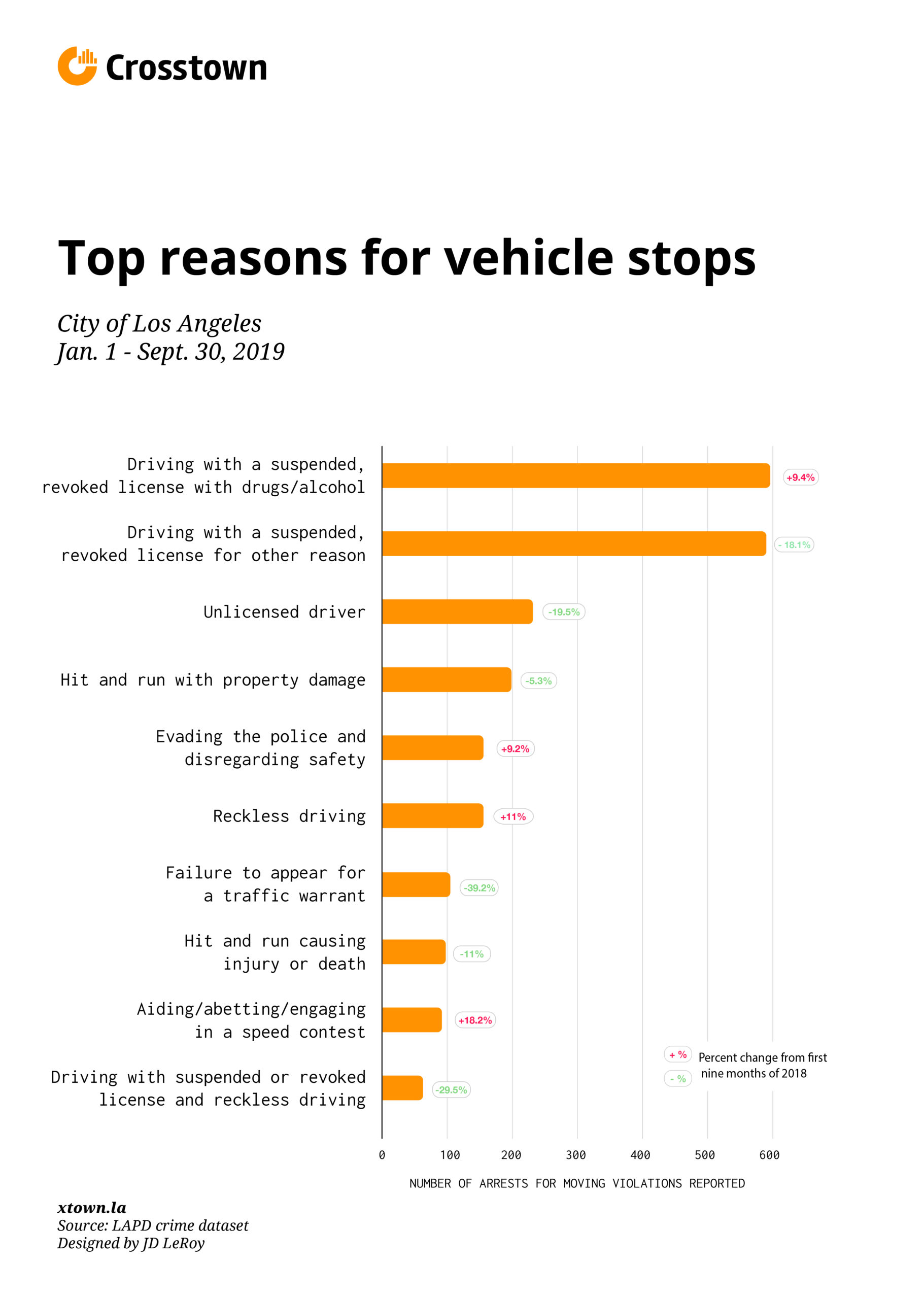 top reasons for vehicle stops bar graph
