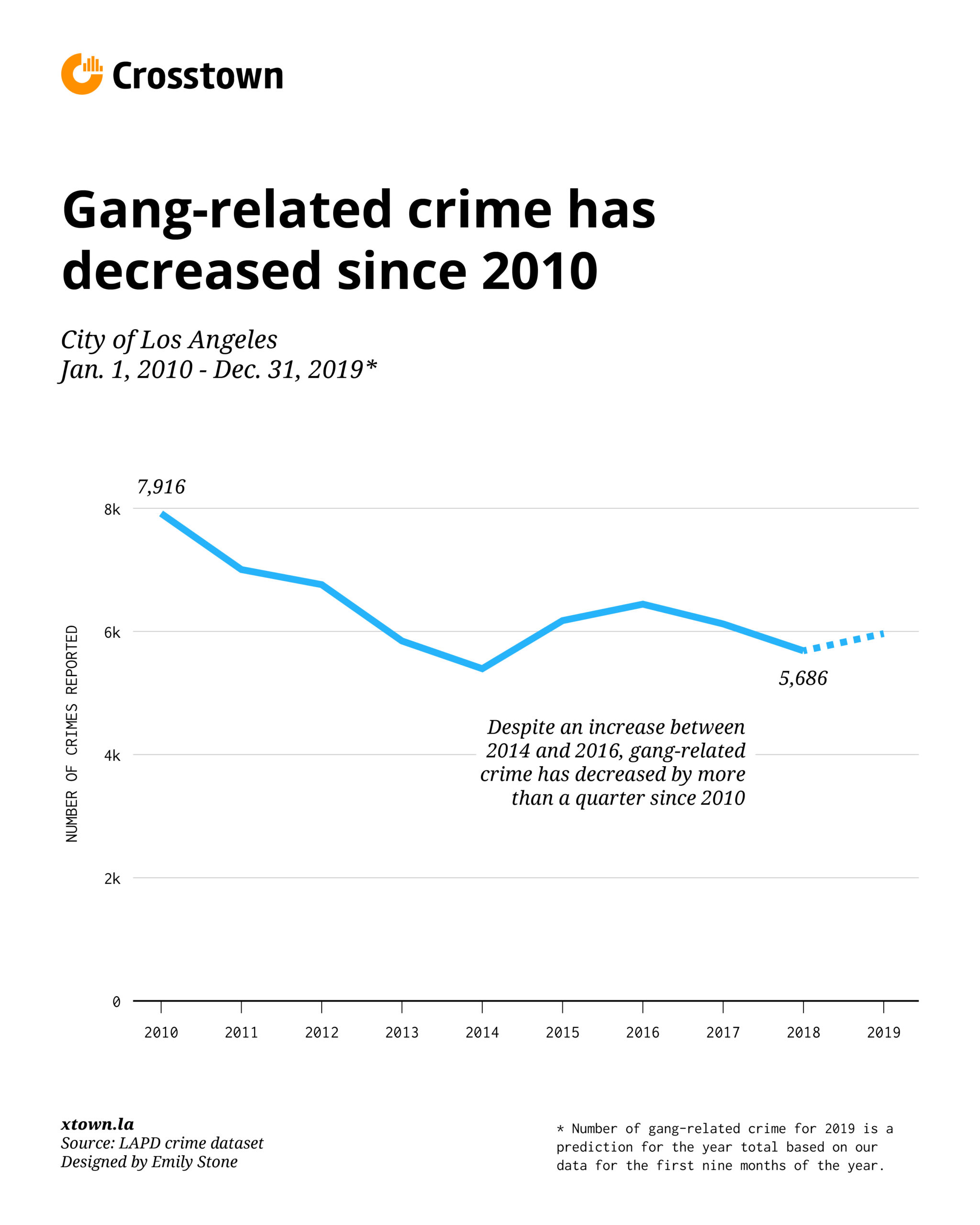 gang violence down in Los Angeles since 2010