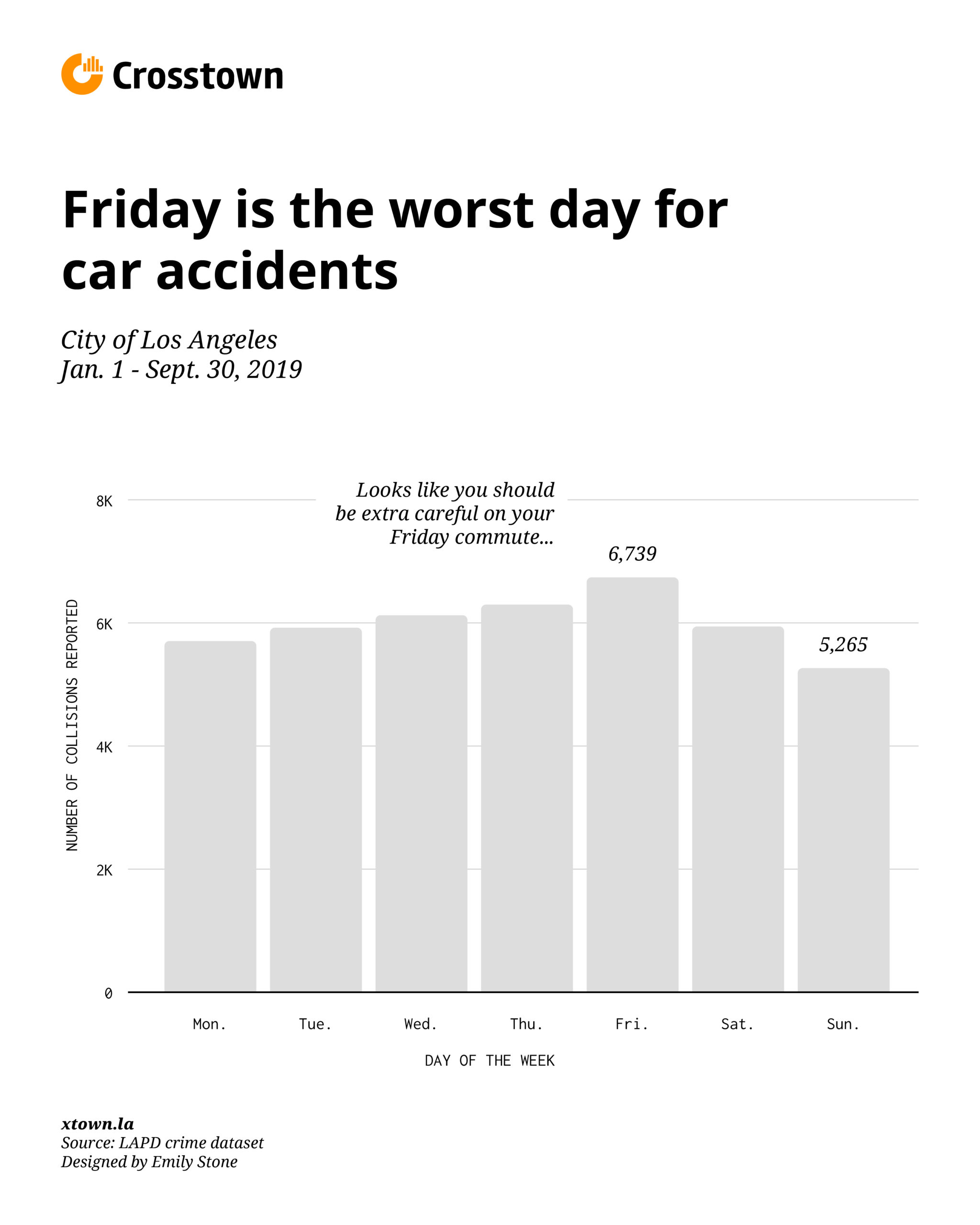 bar chart car accidents by days of the week