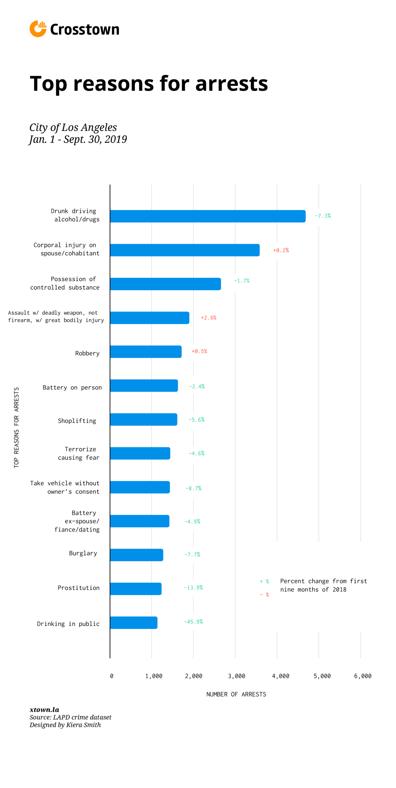 Top reasons for arrests graphic