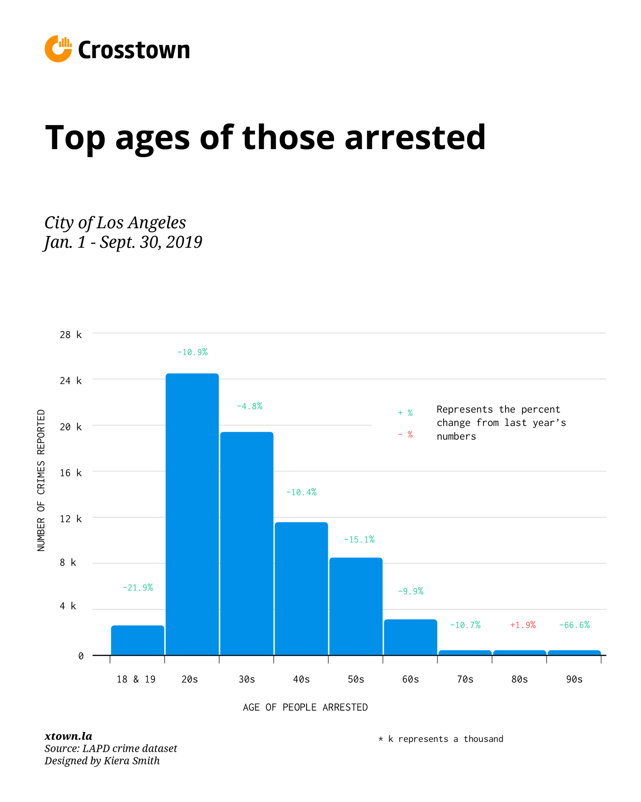 top arrests by age graphic