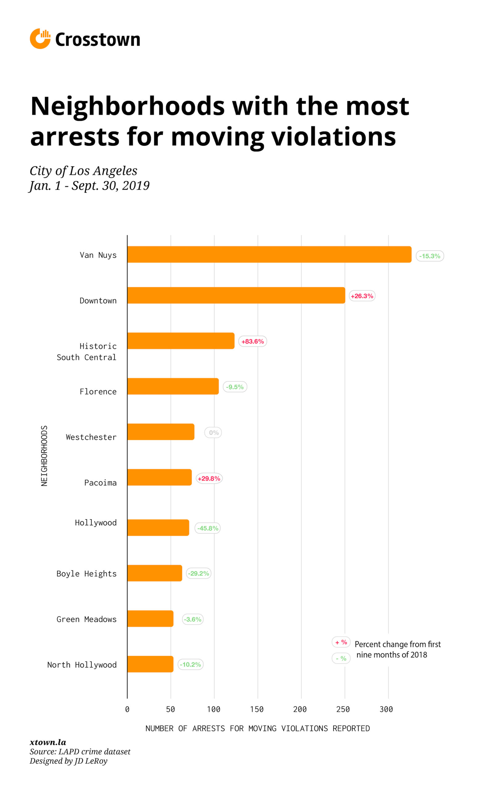 top neighborhoods for vehicle stops bar graph