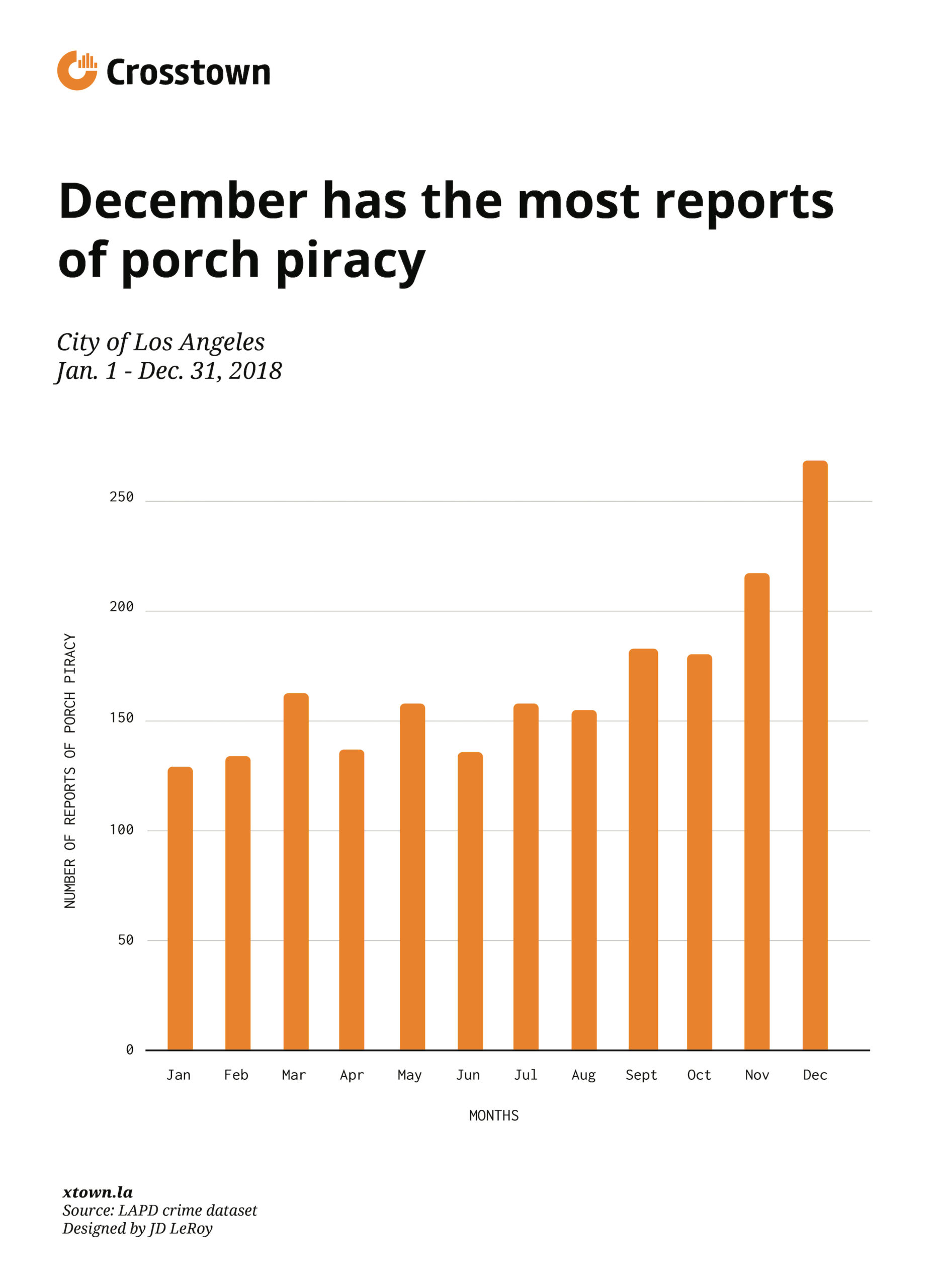 december has the most reports of porch piracy bar chart