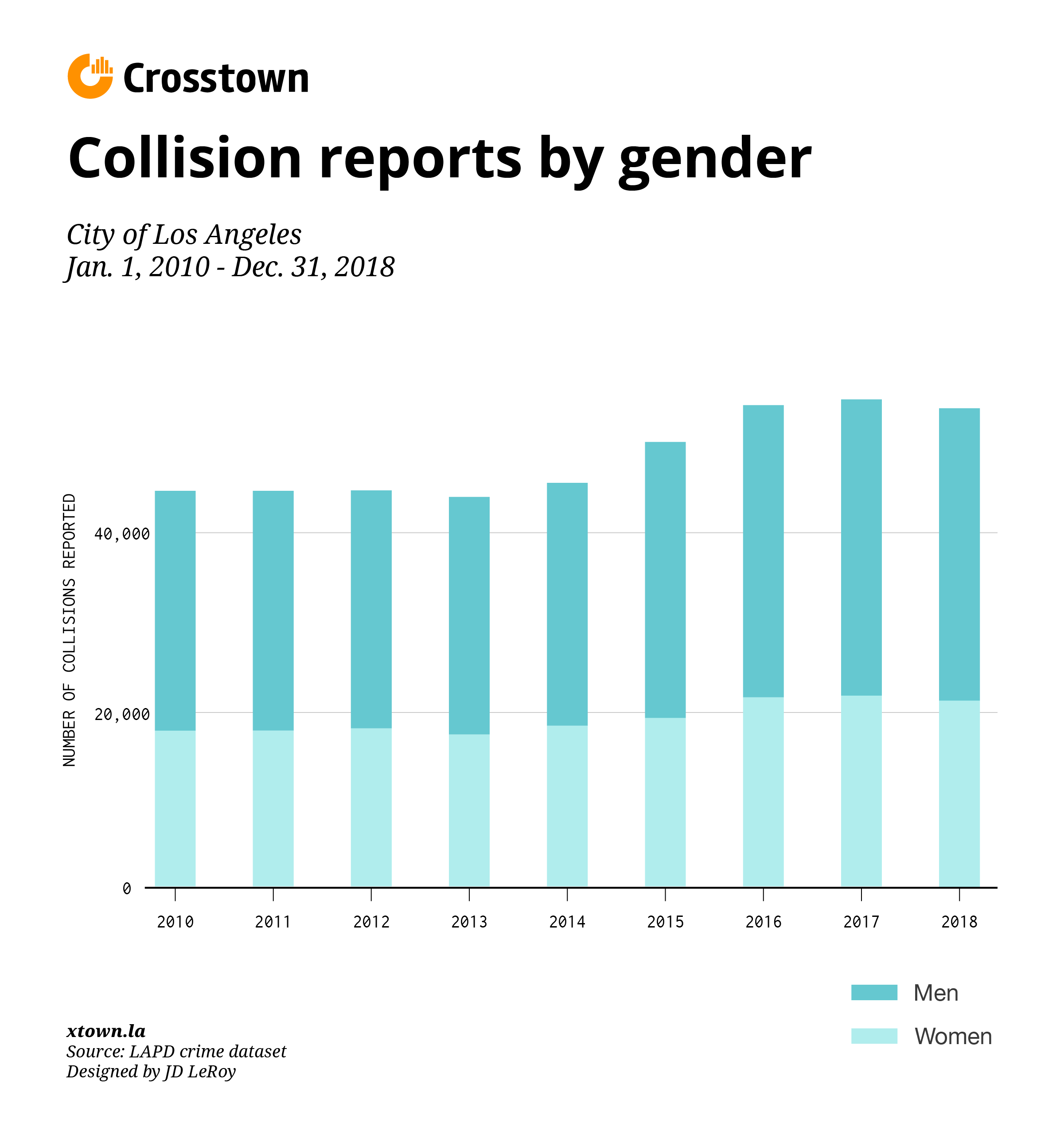 Men cause 60 percent of car accidents since 2010 in LA bar graph
