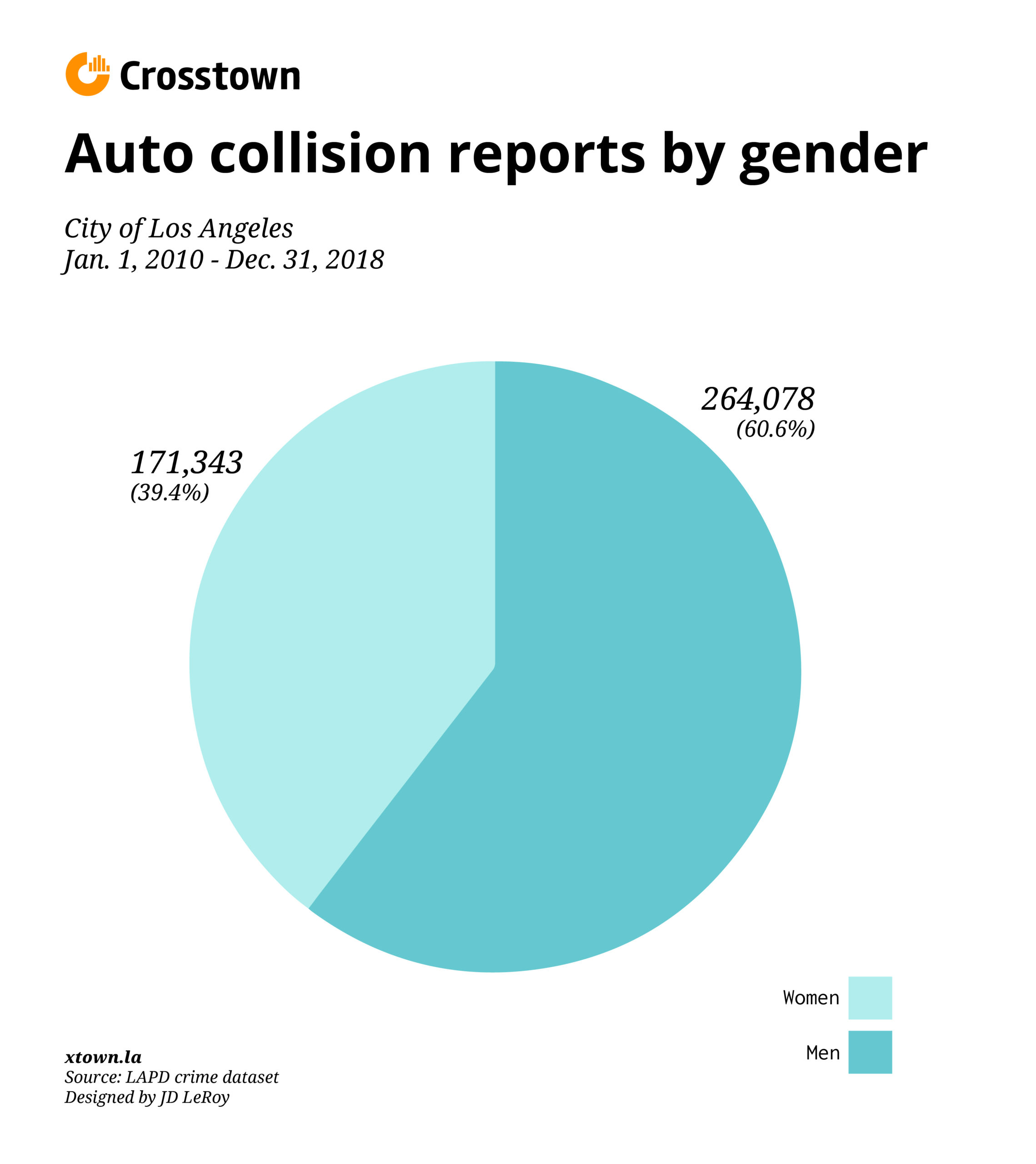 men cause 60 percent of car accidents in LA pie chart