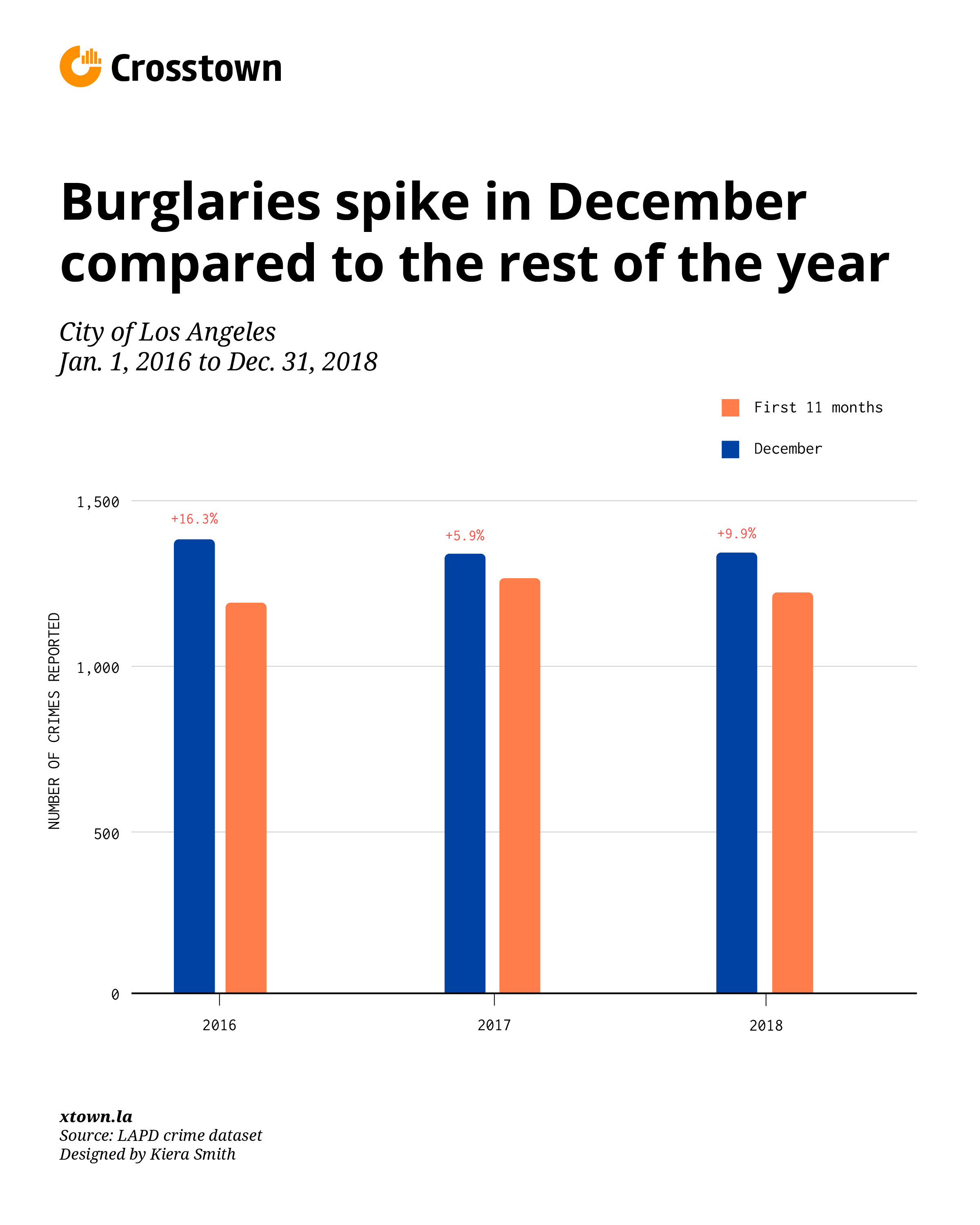 burglaries spike in december 2016-2018 bar chart