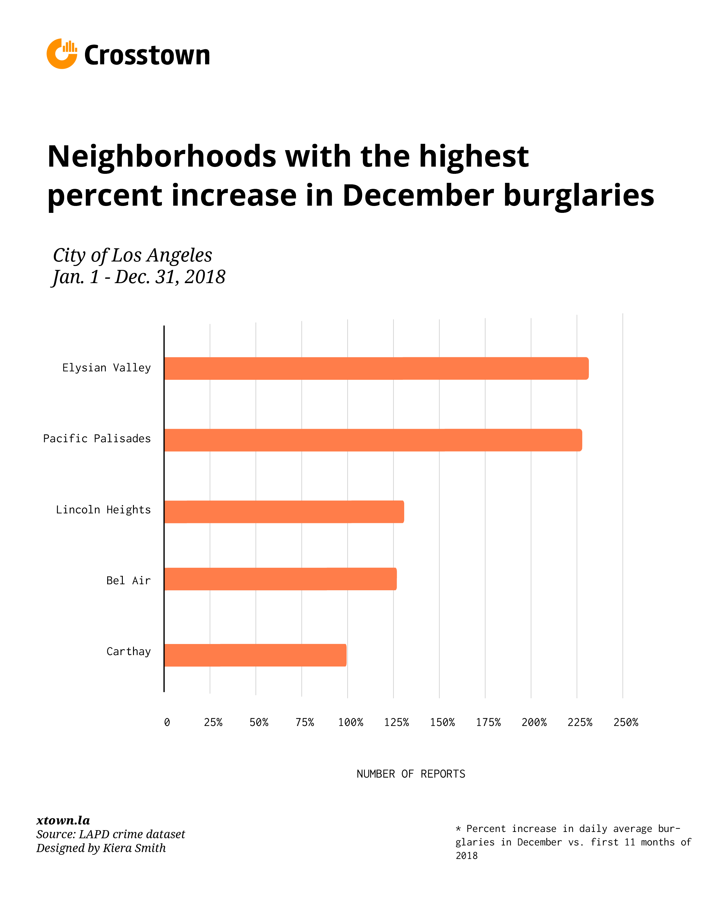 neighborhoods with highest spike in December burglaries bar chart