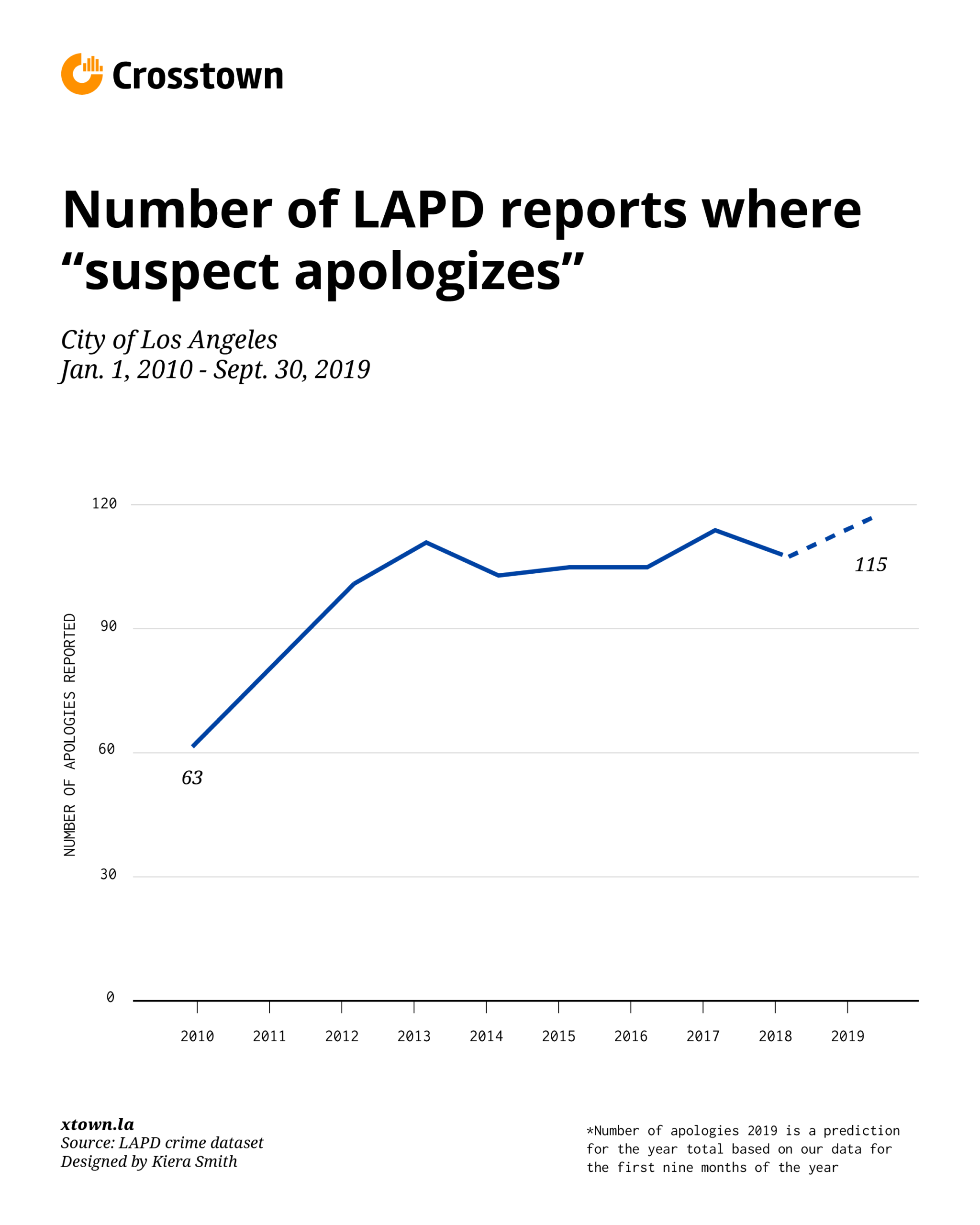 number of suspect apologies line graph