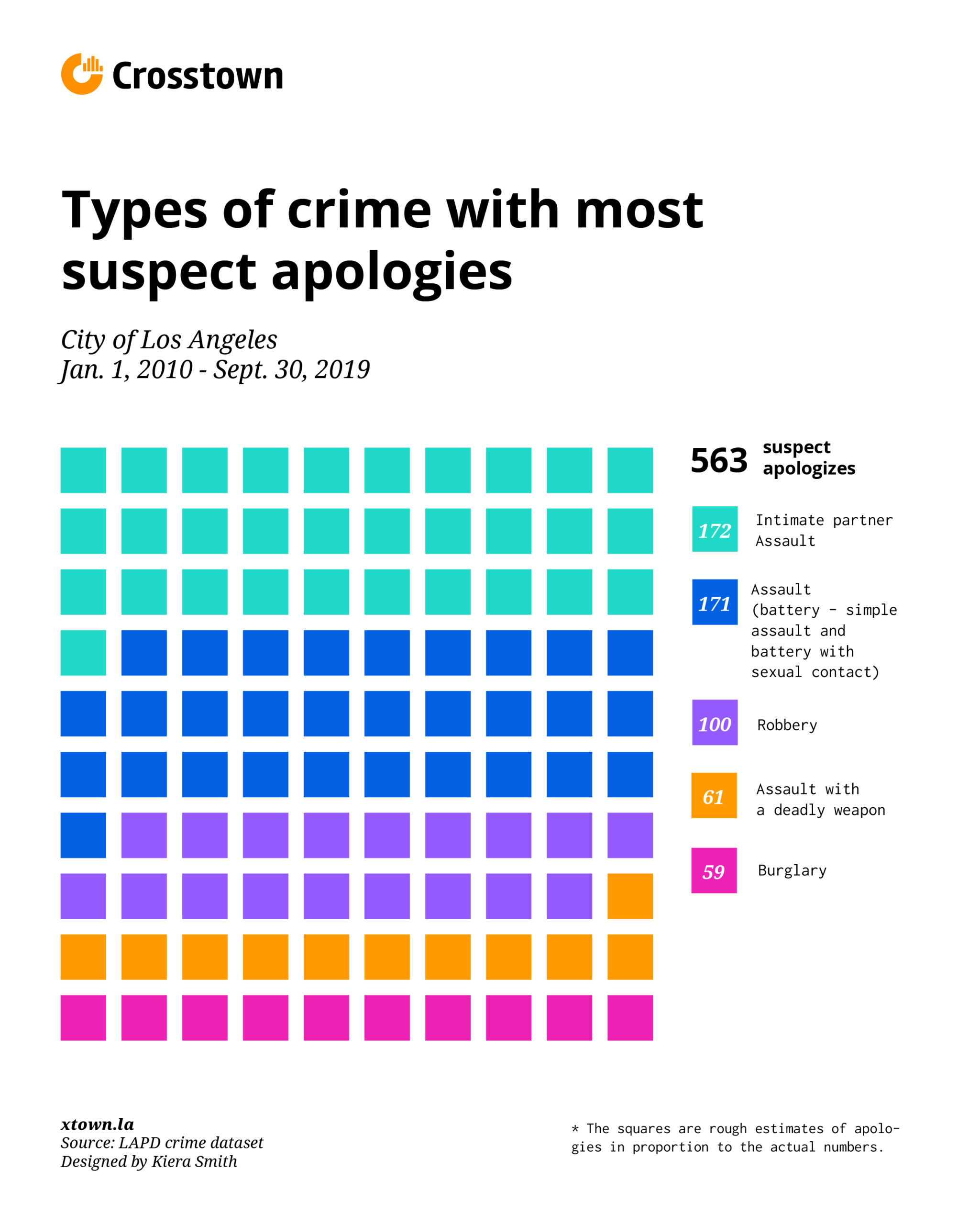 suspect apologizes by type of crime chart