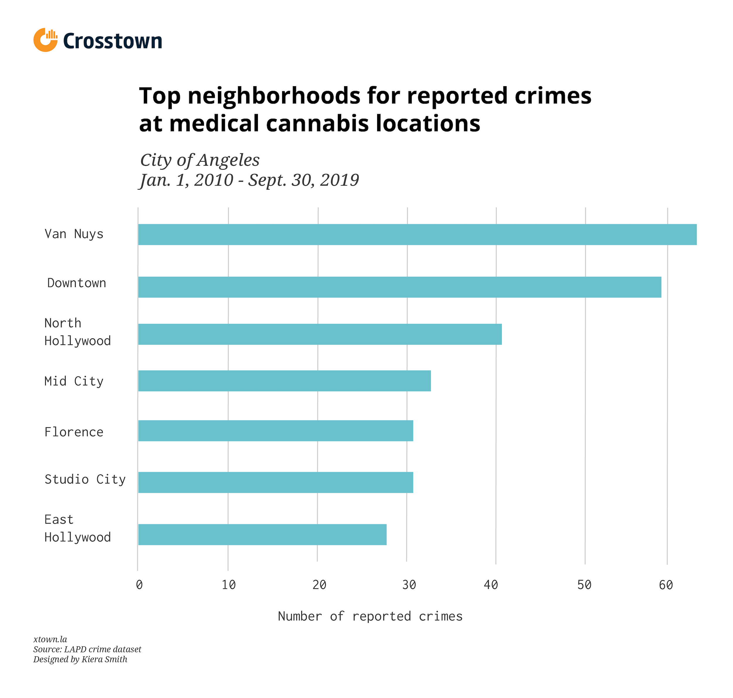 top neighborhoods for crimes at medical cannabis locations bar graph
