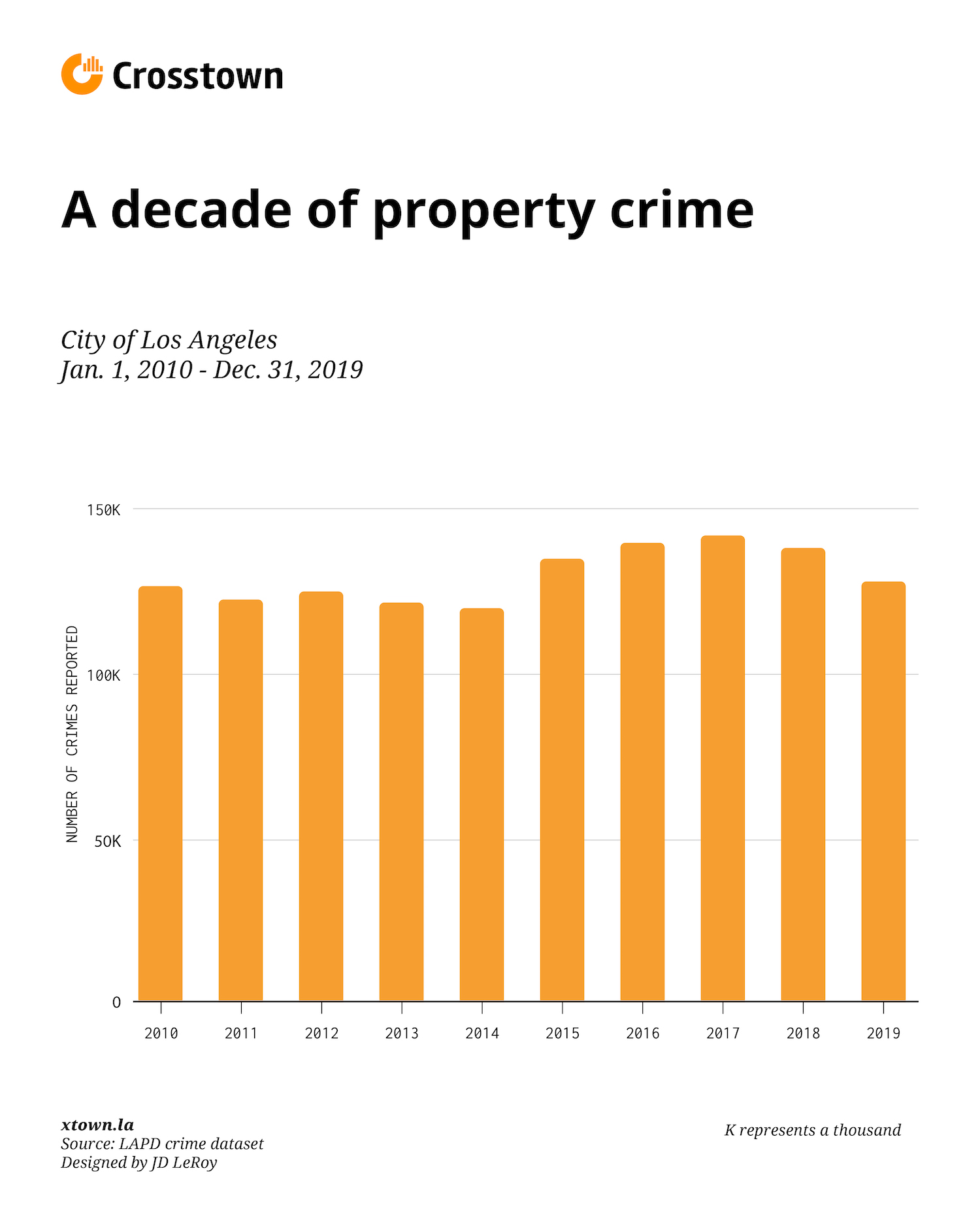 LA property crime bar chart