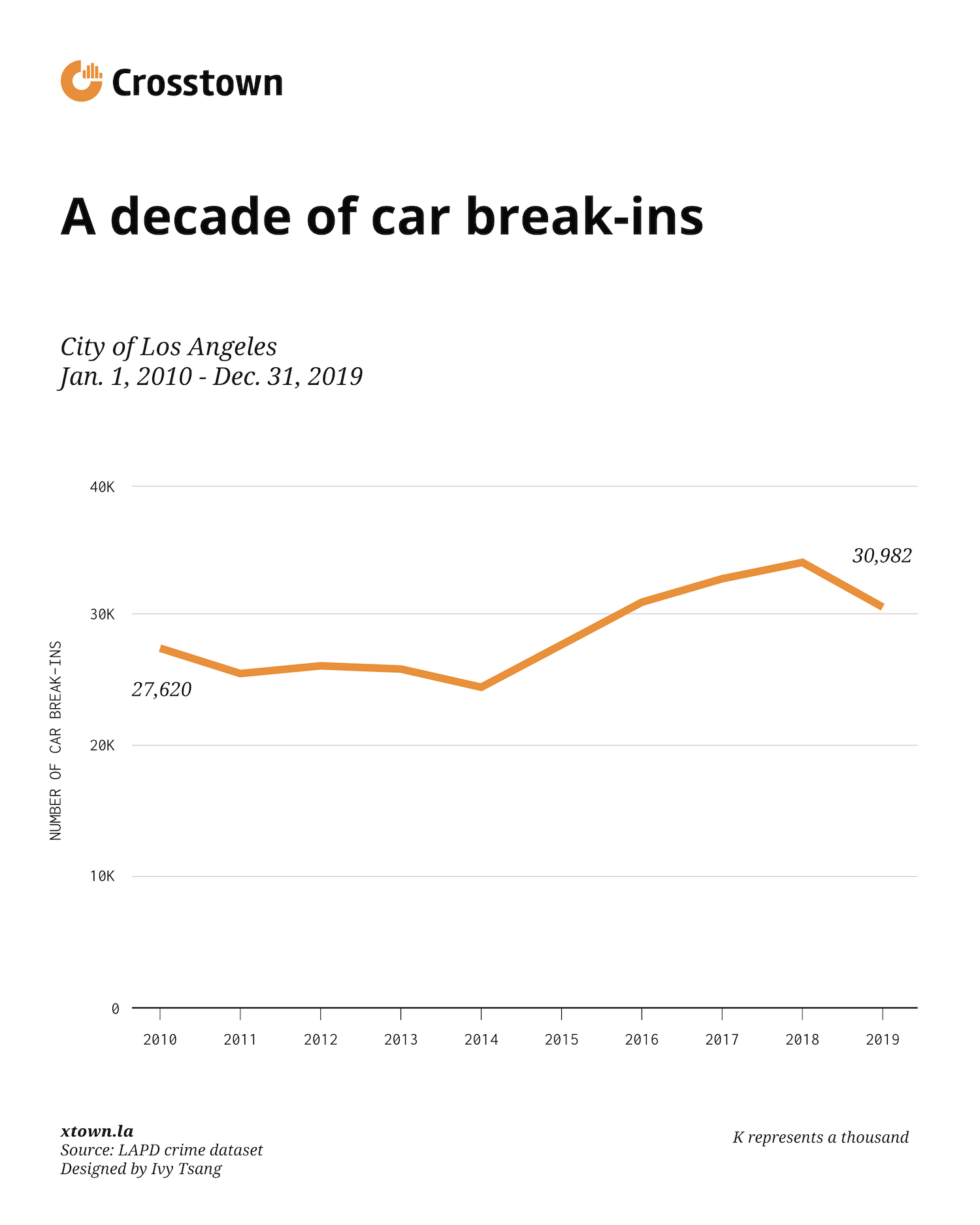 a decade of car break-ins chart
