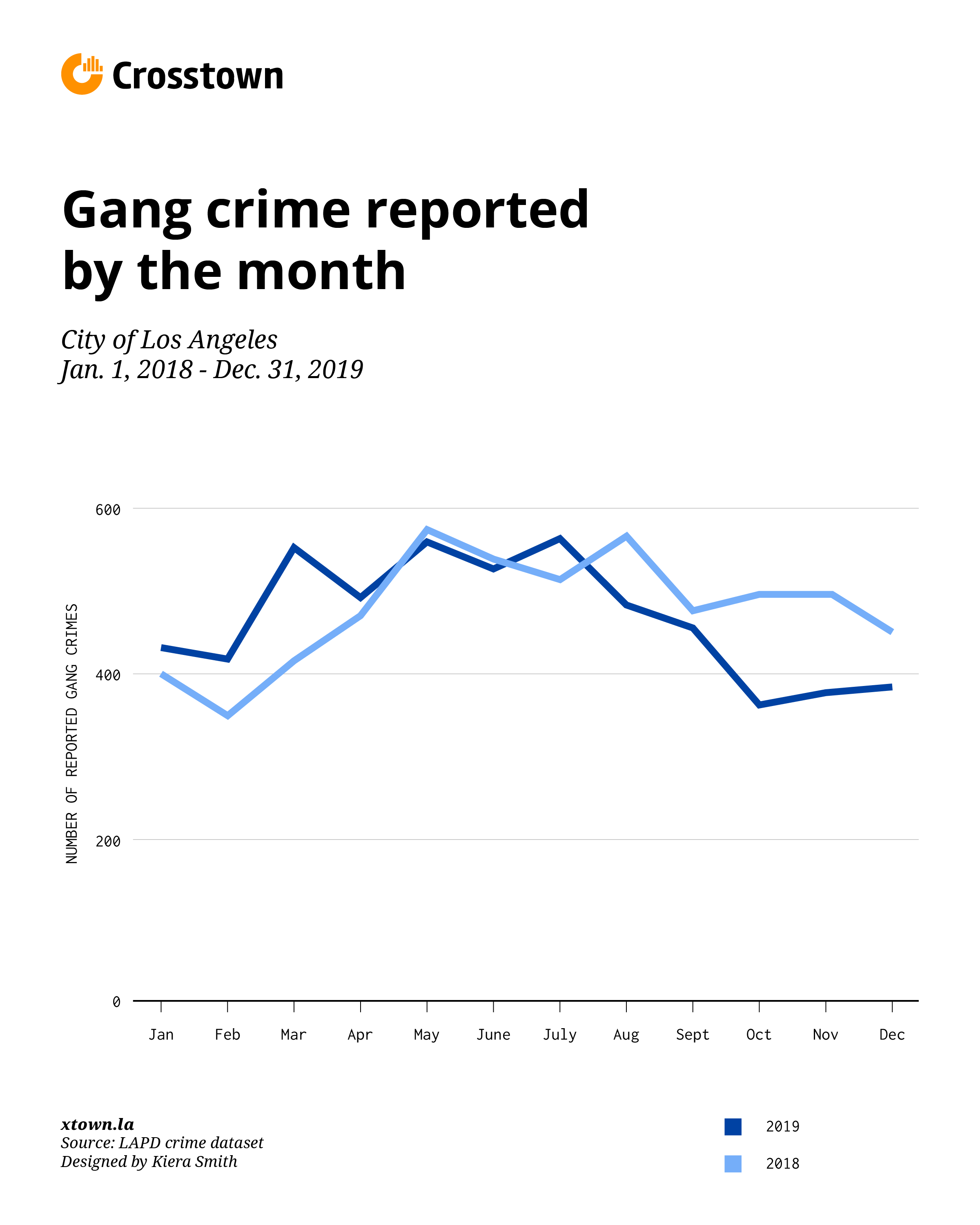 Gang crime reported by month in Los Angeles