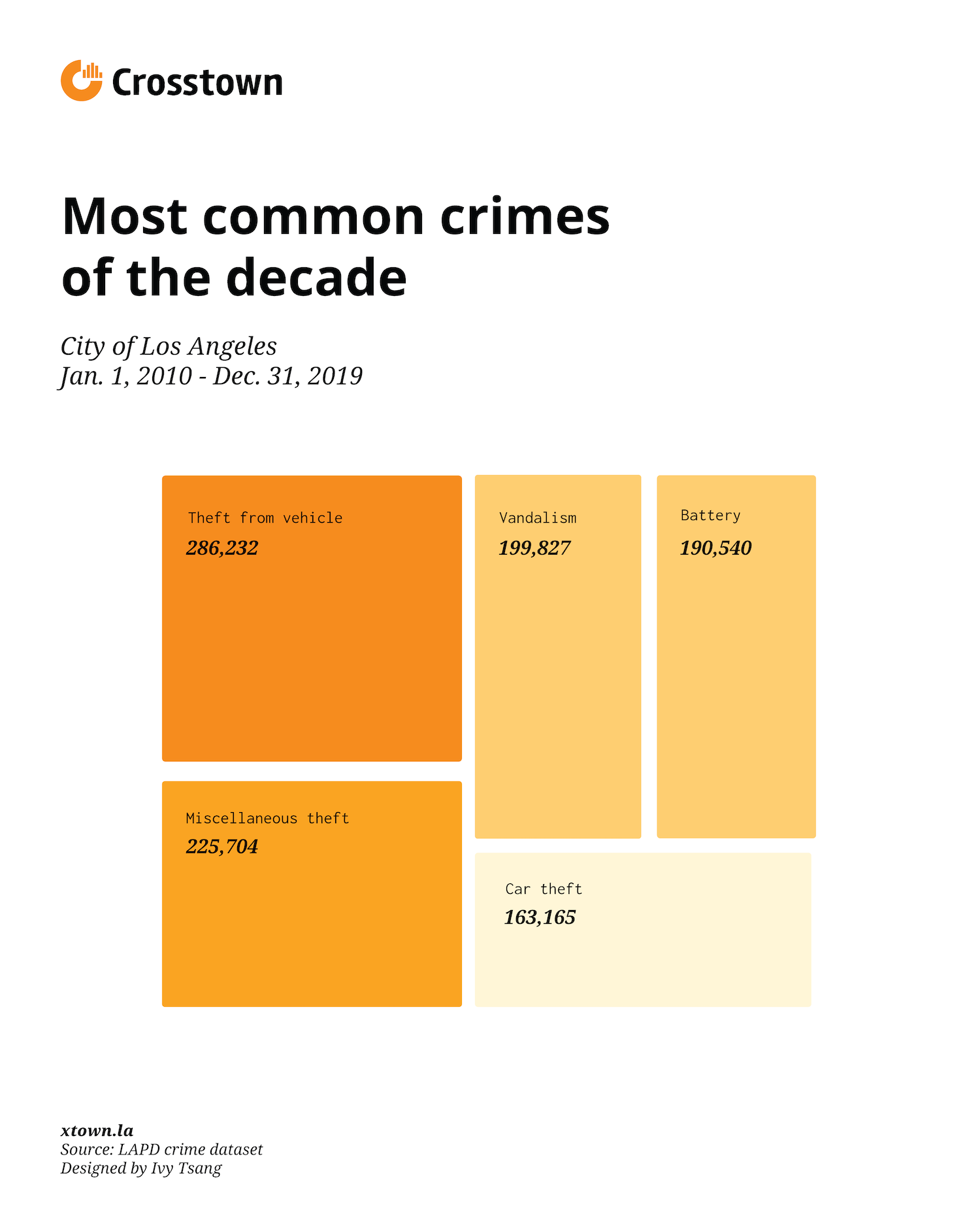 most common crimes LA chart