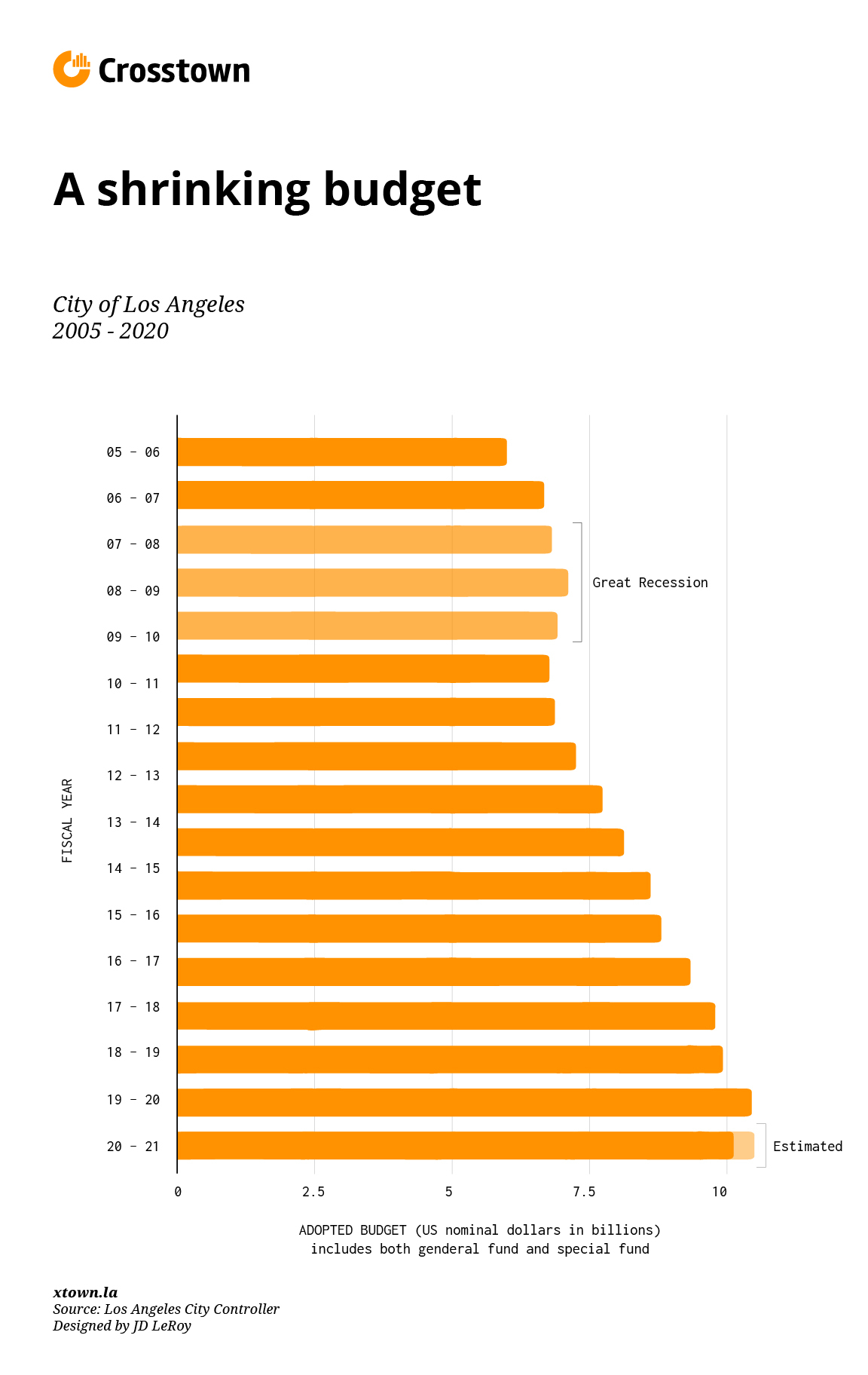 Comparison of Los Angeles City budget shortfall from the Great Recession to now