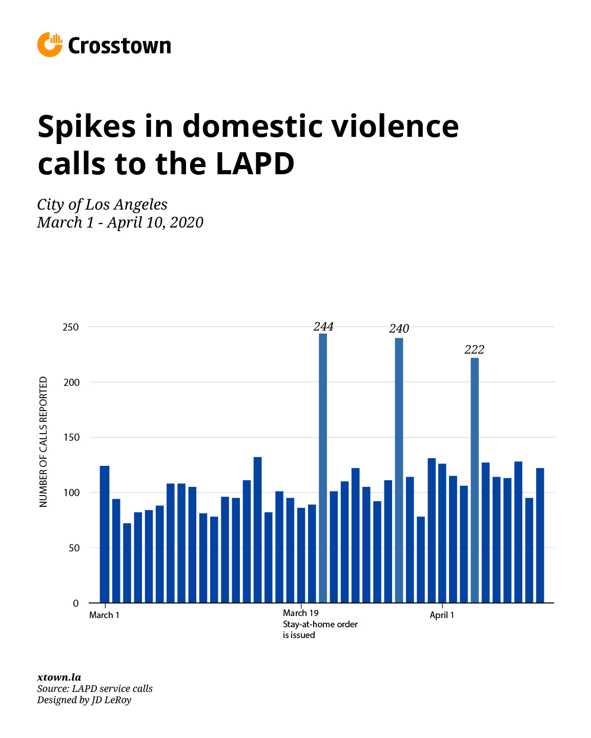 Chart of how calls about domestic violence to the LAPD are spiking during COVID-19