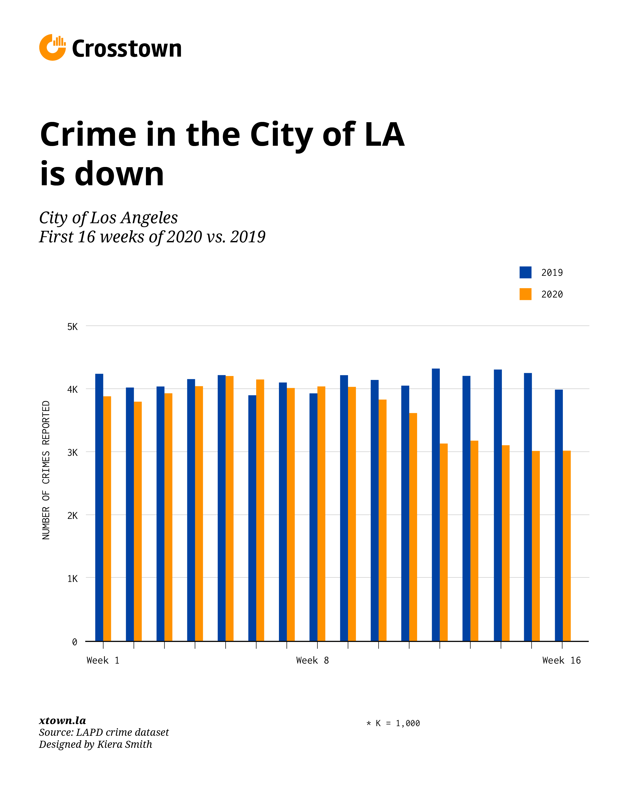 Graph comparing Los Angeles crime rate in 2019 vs. 2020