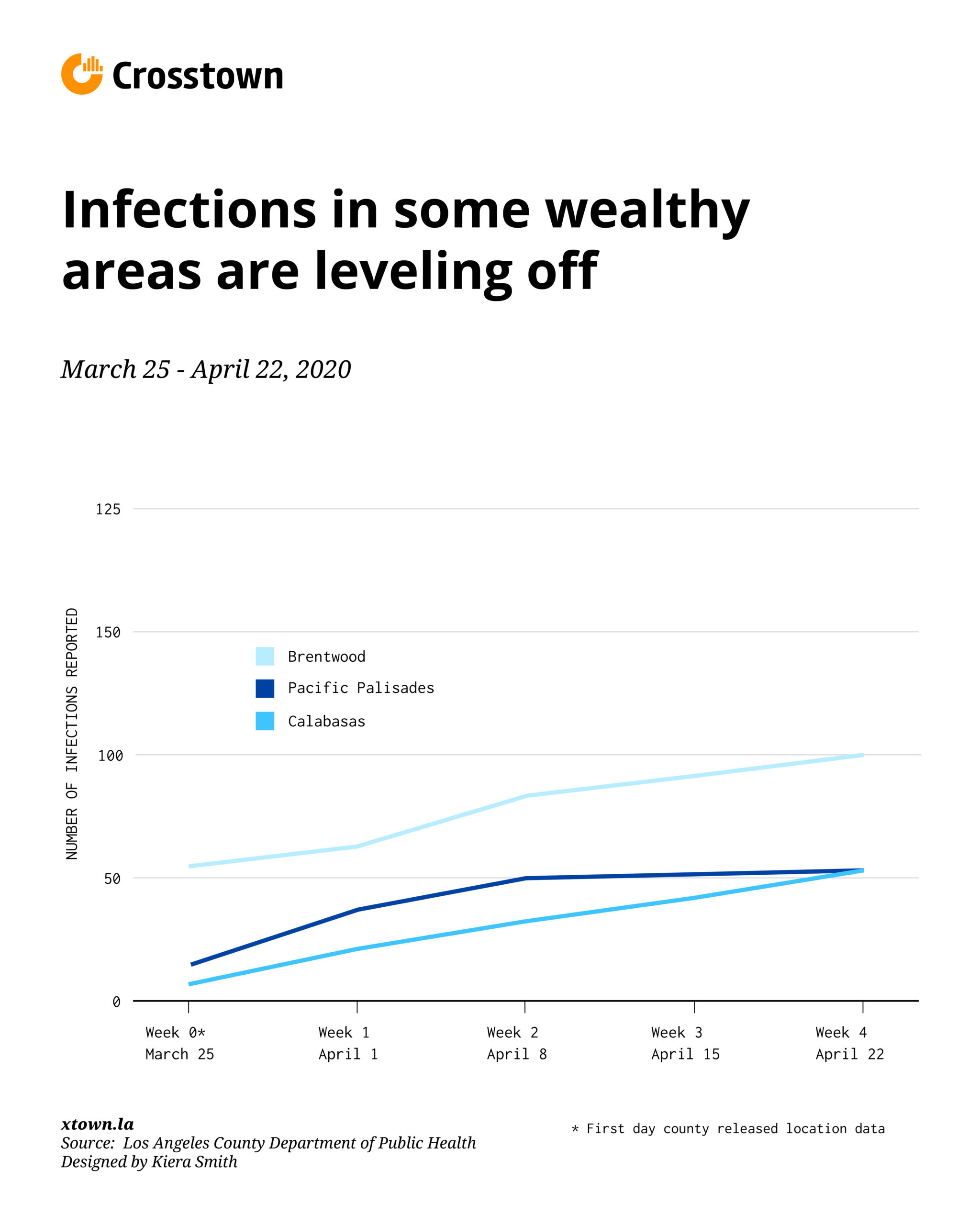 In some wealthy areas, infection rates are leveling off