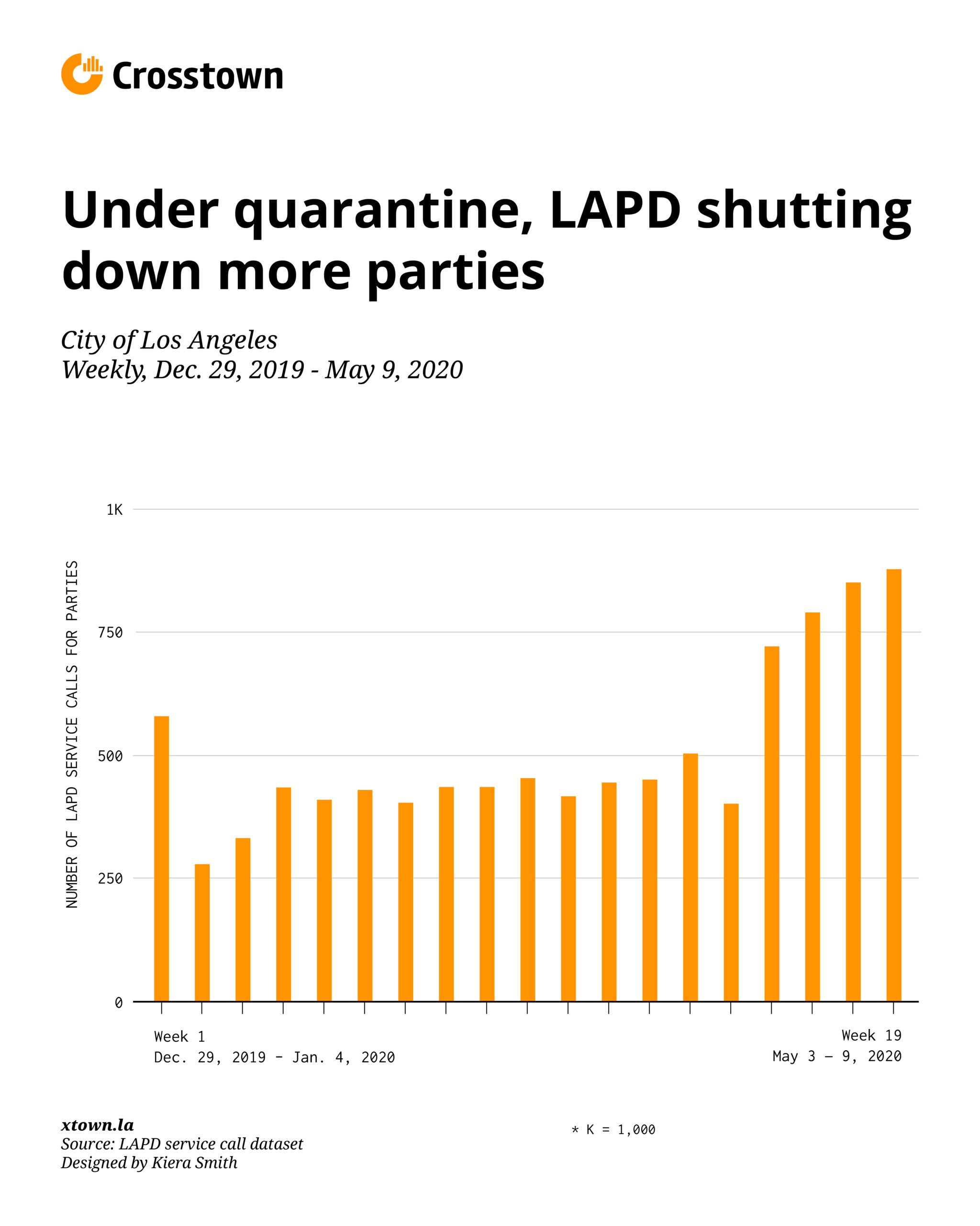 D shows that LAPD is breaking up many more parties under coronavirus quarantine