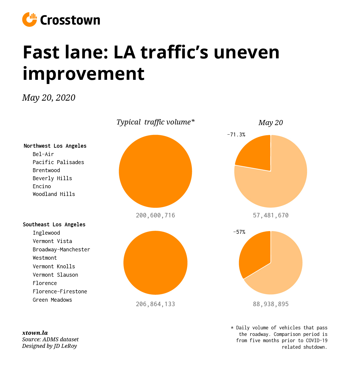 Graph showing how changes in traffic have hit different parts of Los Angeles in different ways