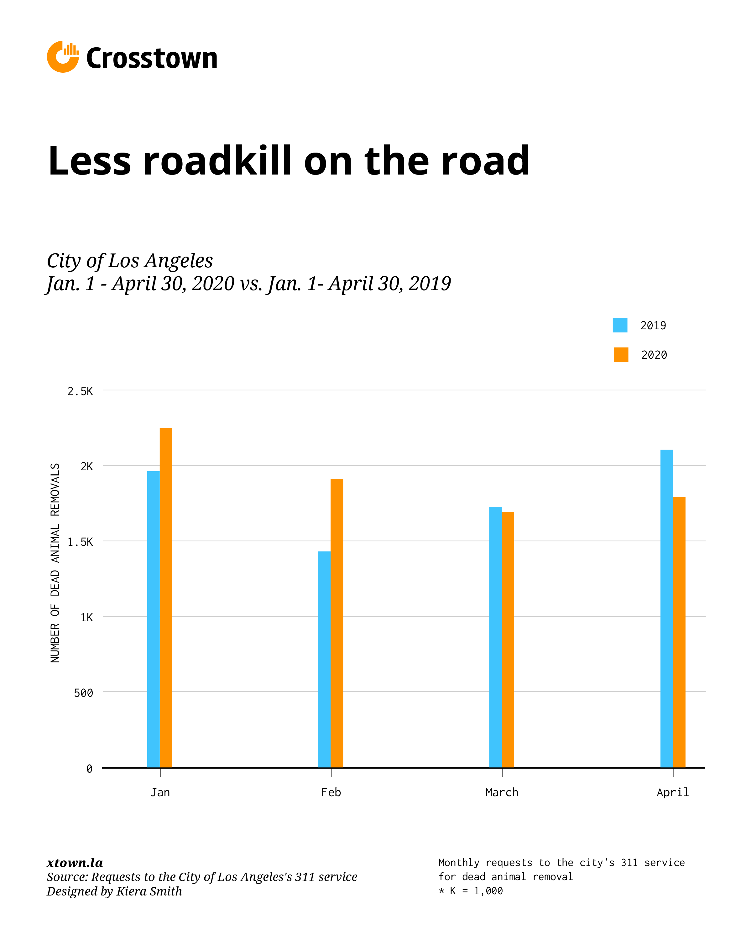 Chart of fewer calls relating to roadkill in Los Angeles