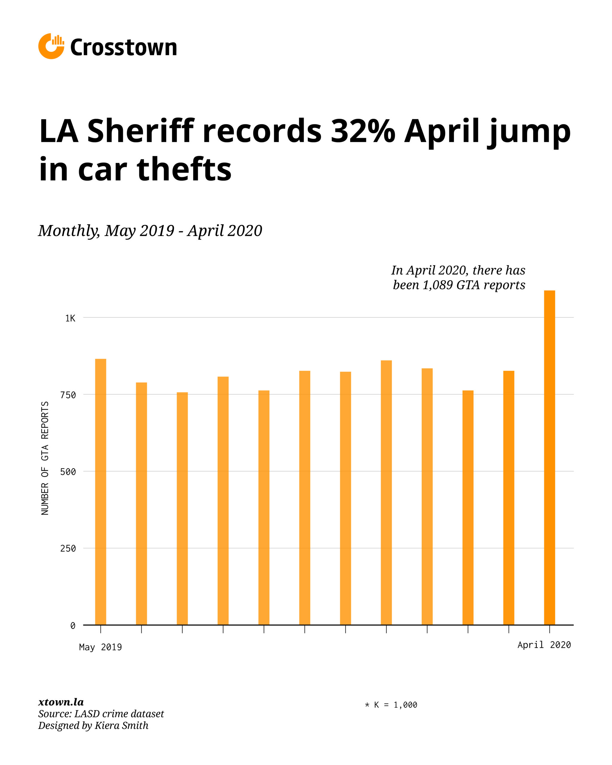 Chart of LASD reports of auto theft