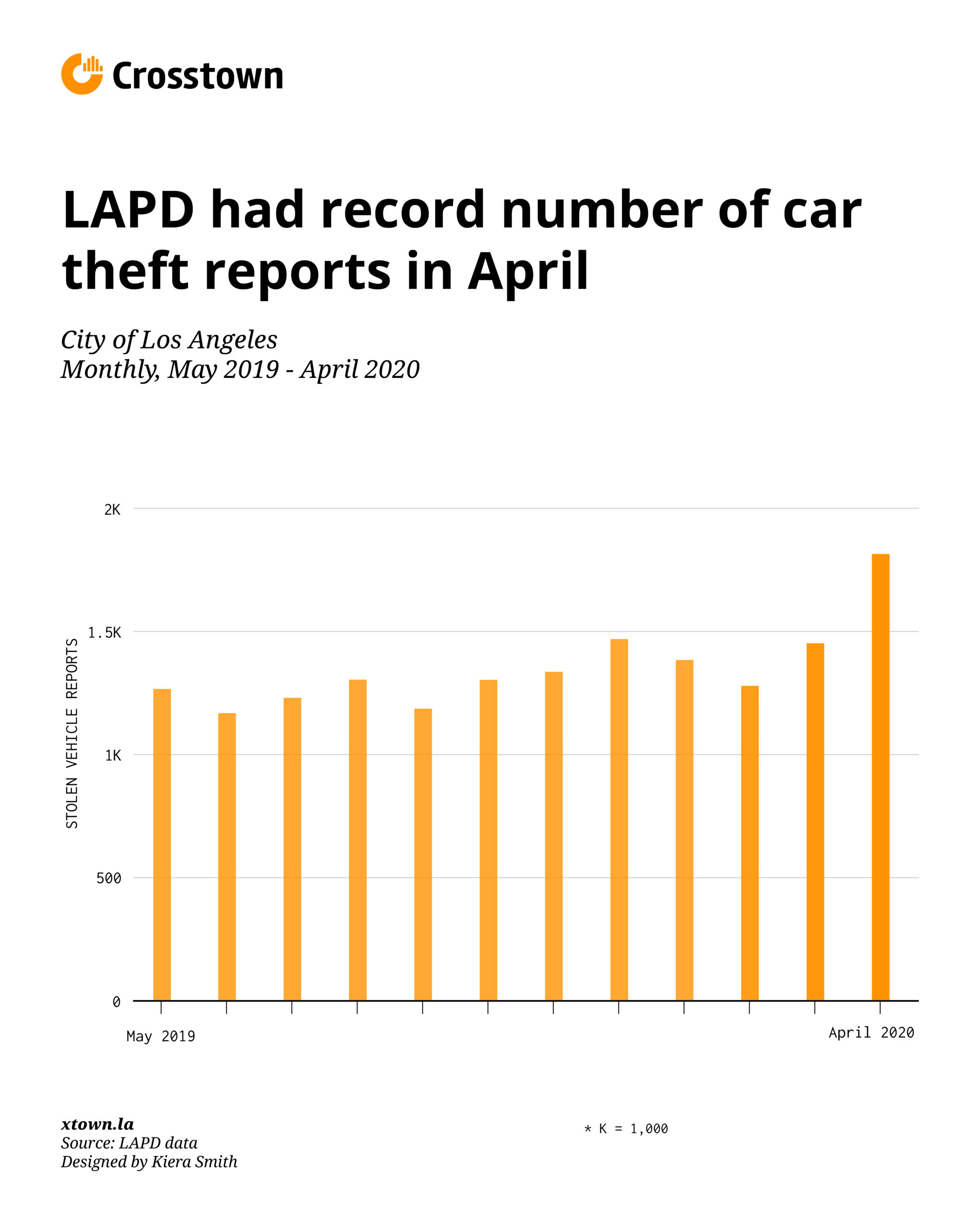 Chart showing 12 months of auto theft data for the LAPD