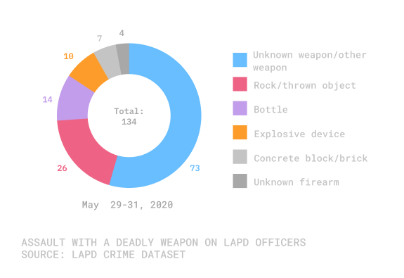 Chart showing number of assaults with a deadly weapon against police officers