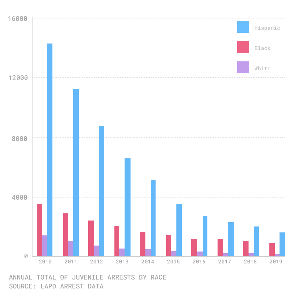 chart of youth arrests by race los angeles