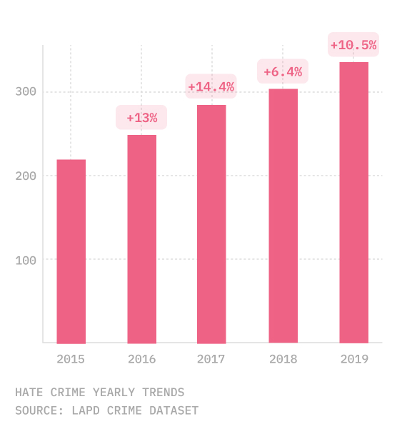 chart of four years of hate crimes in Los Angeles