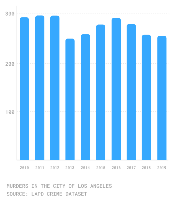 A bar chart showing criminal homicide numbers in Los Angeles from Jan. 1, 2010 - Dec. 31, 2019.