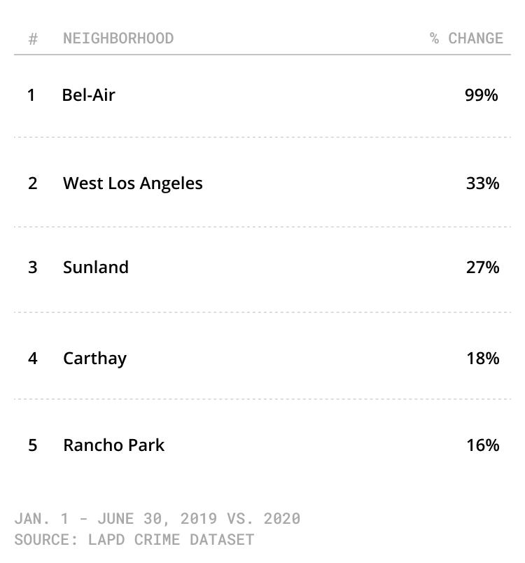 chart of LA neighborhoods with largest crime increase