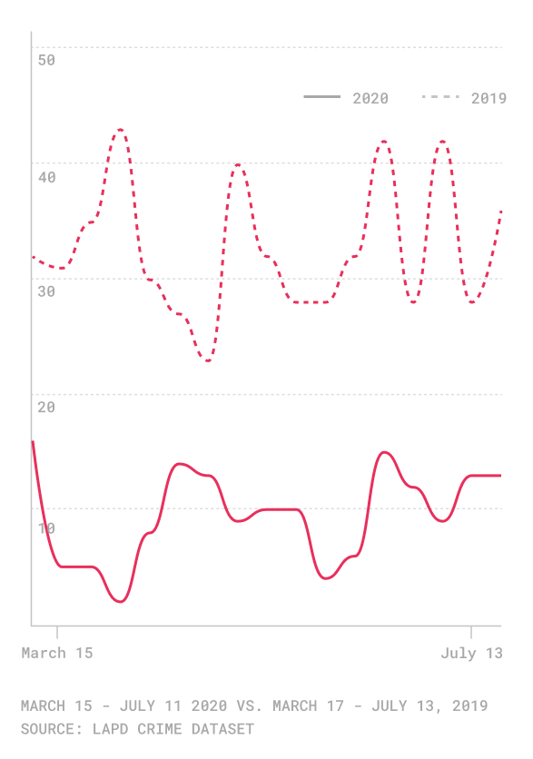 Line graph of bicycle collisions this year v. last year, showing a decline