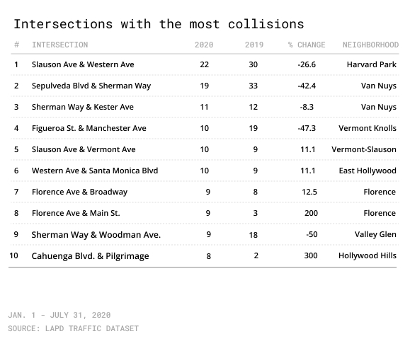 List of Top 10 most dangerous intersections in Los Angeles