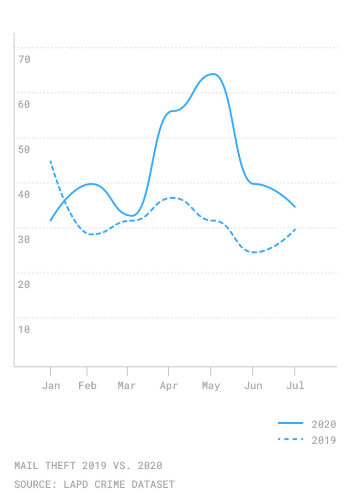 mail theft by month los angeles