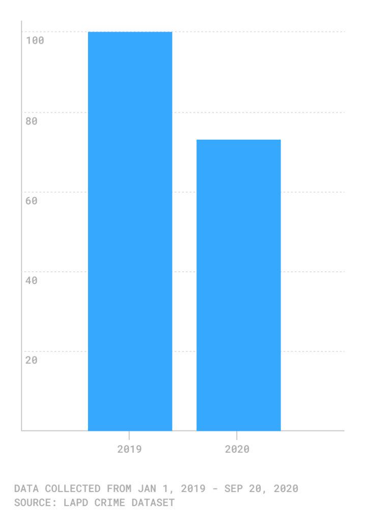 Chart showing crimes at vacation rentals, 2019 v 2020