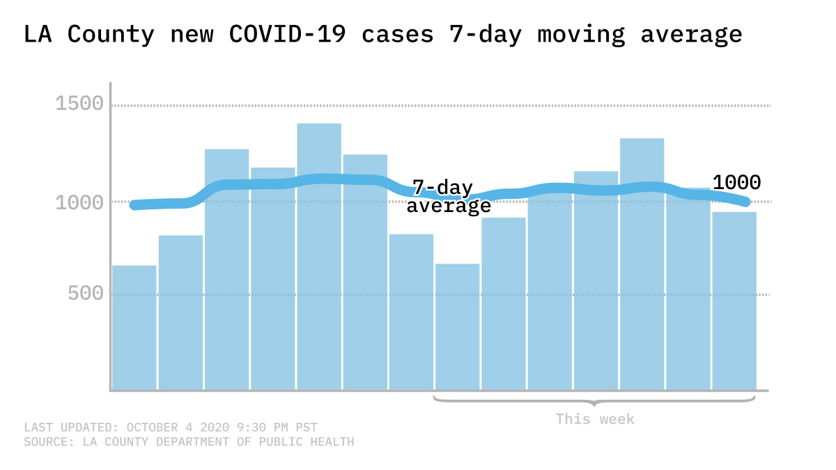 New COVID-cases 7-day average