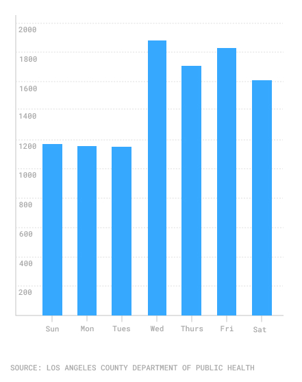 Daily average of new COVID-19 cases in Los Angeles by day of week
