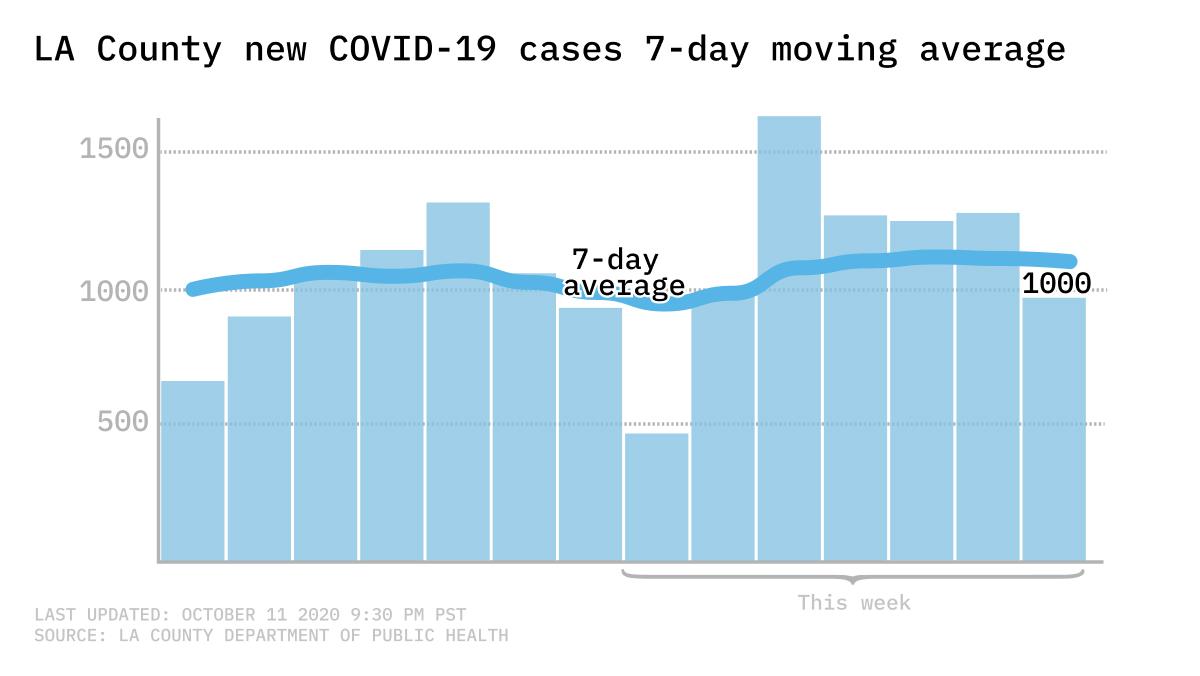 COVID-cases-7-day-average