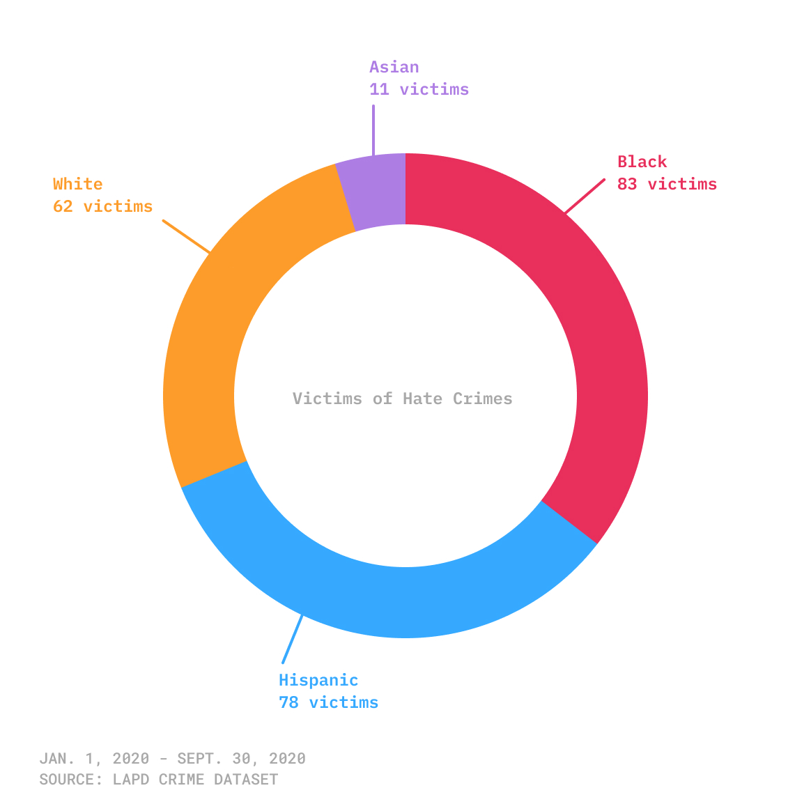 Breakdown of nine months of 2020 Los Angeles hate crime victims by race