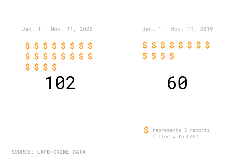 Comparison of ATM crimes