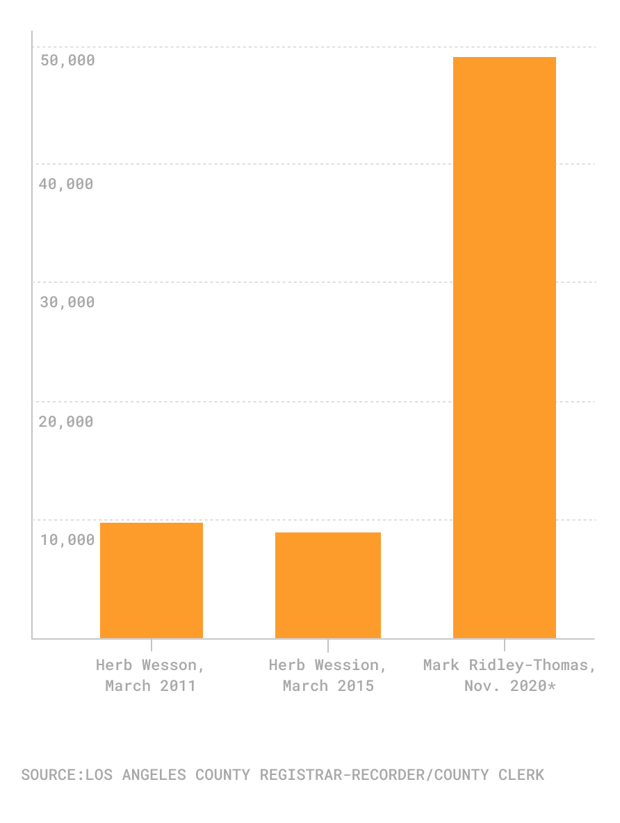 Chart of voter turnout in LA's Council District 10