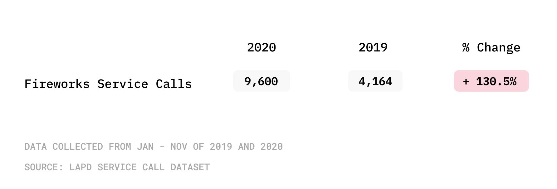 fireworks complaints 2020